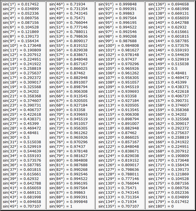 Таблица Брадиса  синусы