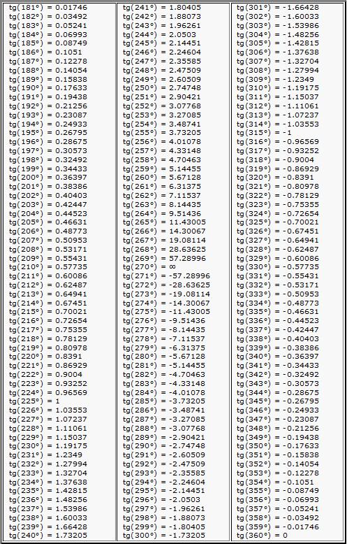 таблица брадиса онлайн - фото 8